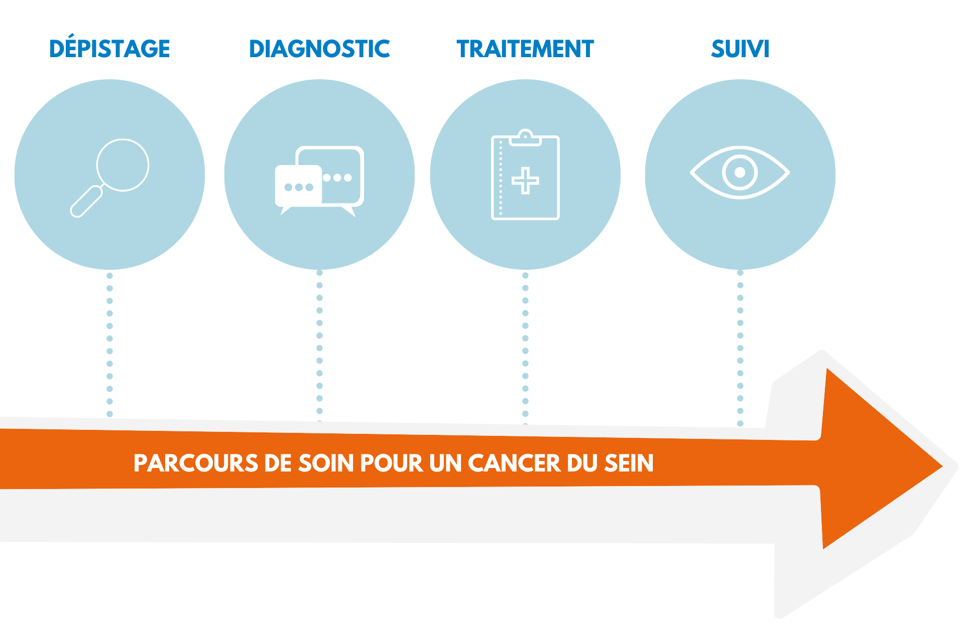 dépistage cancer du sein IPC MARSEILLE